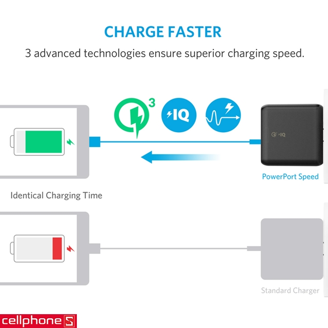Sạc Anker PowerPort Speed 2 hỗ trợ Quick Charge 3.0